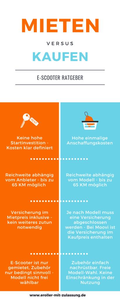 E-Scooter Infografik - Mieten vs Kaufen