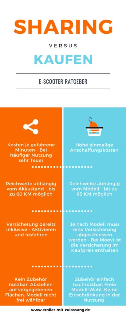 E-Scooter Infografik - Sharing vs Kaufen