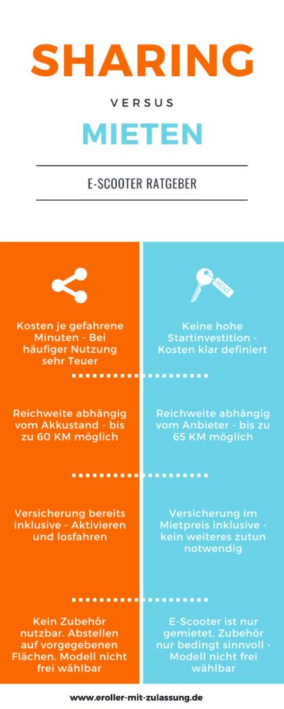 E-Scooter Infografik - Sharing vs Mieten